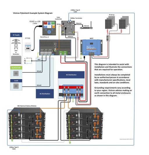1200 Watt Victron *Premium* Hybrid Set 1. Phasig mit Batterie Speicher