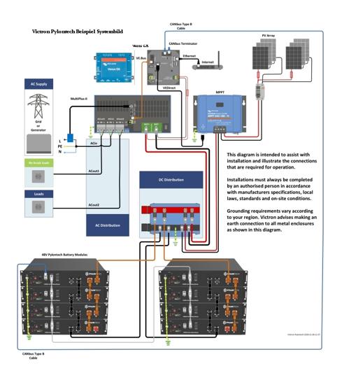 1200 Watt Victron Standard Hybrid Set 1. Phasig mit Batterie Speicher
